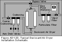 Typical Desiccant Air Dryer Installation Diagram