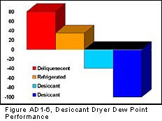 Compressed Air Dryer Types Dew Point Performance Comparison