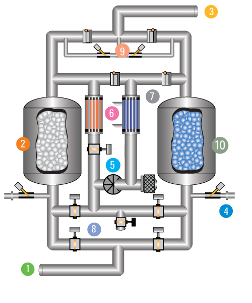 Aircel HRS L How it Works. Aircel HRS L 1000 Heated Desiccant Air Dryer