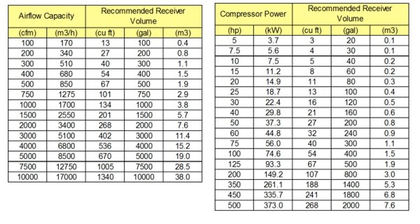 Receiver Tank Sizing