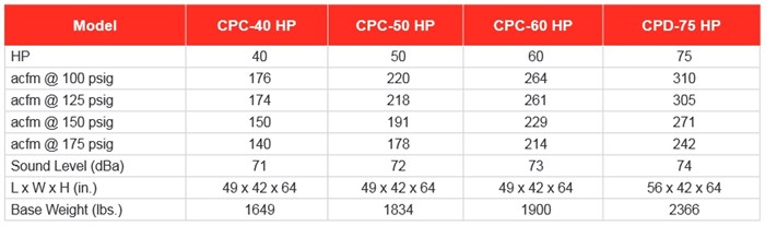 CPC Performance/Dimensions